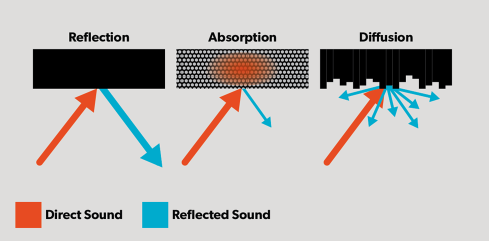 Graphic illustration of sound reflection, absorption, and