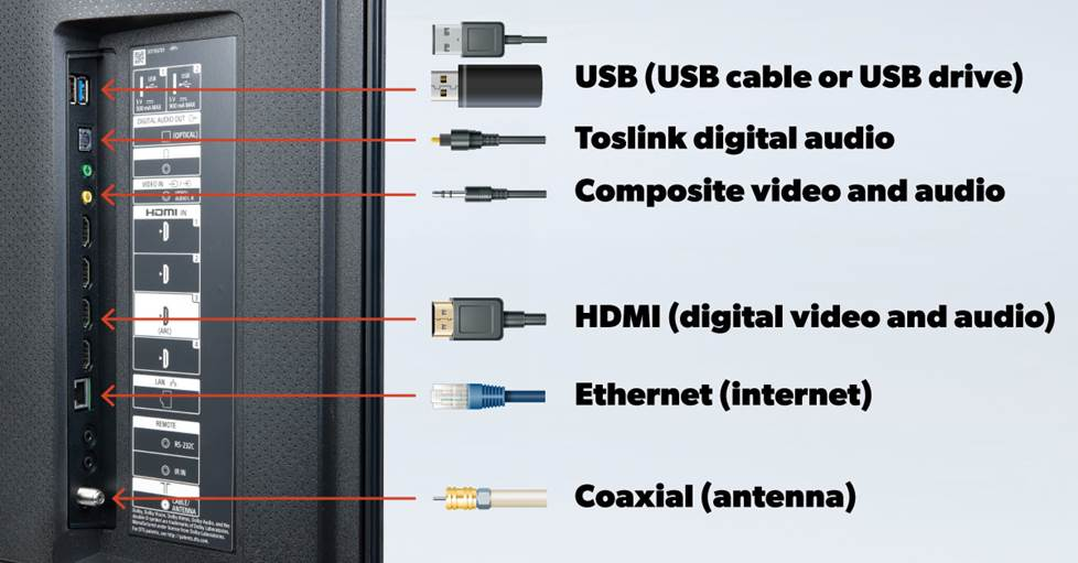 Sony TV connections with HDMI, USB, and coax.