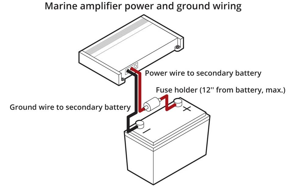 Marine amplifier wiring