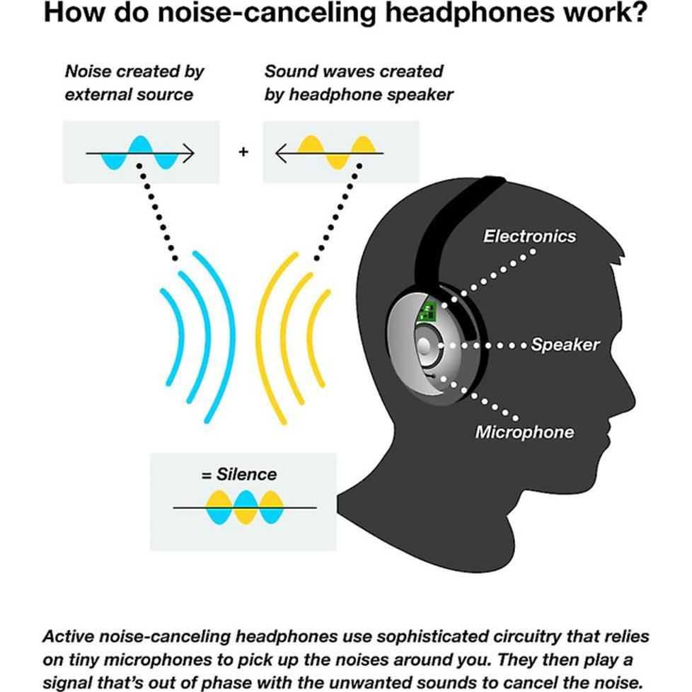 How noise-canceling headphones work