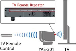 The Yamaha YAS-201 sound bar has a rear facing infra-red blaster