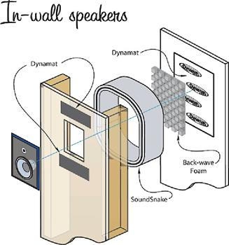 Improves performance and prevents sound leakage with in-wall speakers