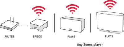 sonos 174 bridge connect to your router for easy wireless operation with your sonos system at