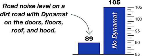 Dynaliner roof