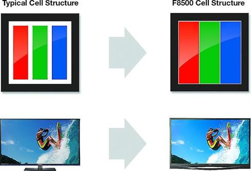 Samsung's Super Contrast Panel