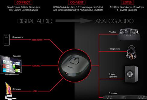 AudioQuest Beetle Bluetooth adapter