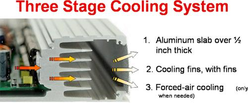 Three stage cooling