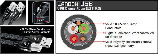 AudioQuest Carbon cross-section diagram