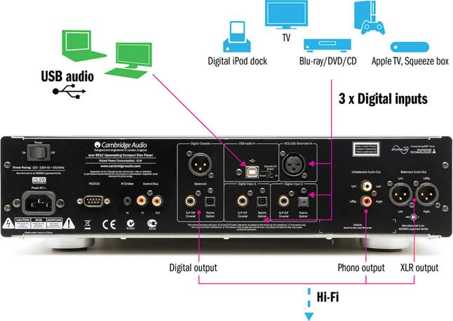 Connection options for the Cambridge Audio Azur 851C