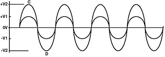 Clean loud and louder sine wave