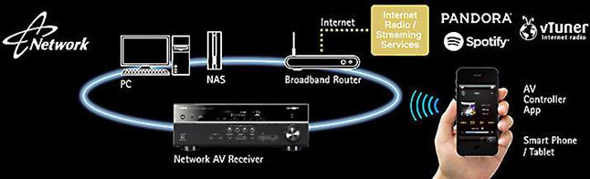 Connect this receiver to your home network