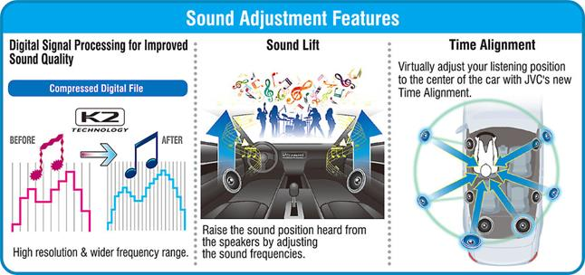 JVC includes digital time alignment, Sound Lift, and K2 technology