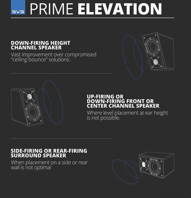 Different ways to use the Prime Elevation