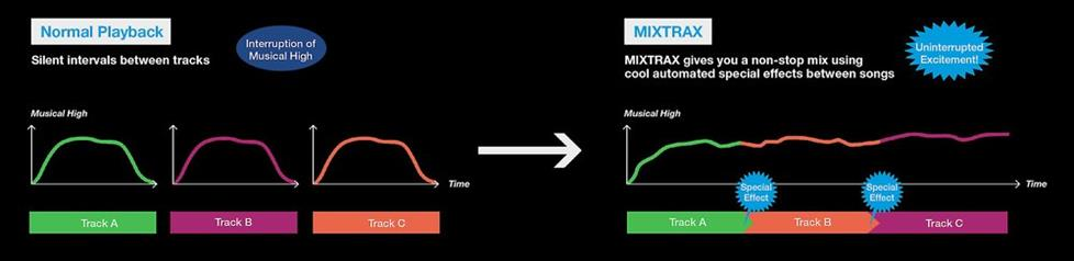 MIXTRAX graphs