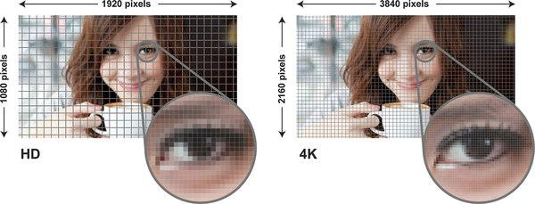 4K picture resolution vs. 1080p