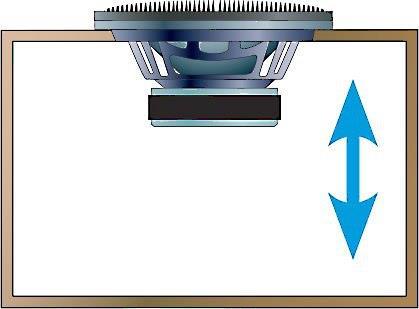 Sealed sub box cone movement