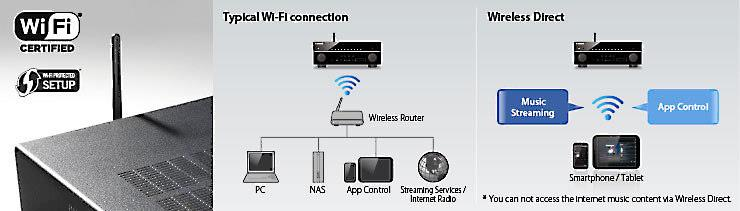 yamaha rx v677 7 2 channel home theater receiver with wi fi and rh crutchfield com Home Computer Network Diagram Home Network Diagram