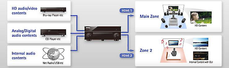 Dual-zone HDMI connectivity