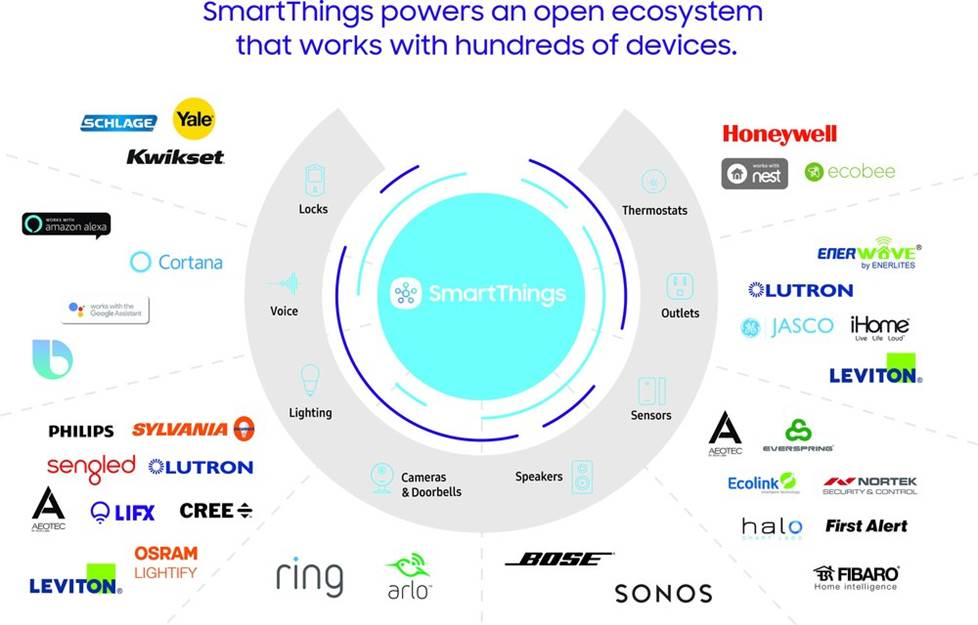 Samsung SmartThings is compatible with smart home devices from many other manufacturers