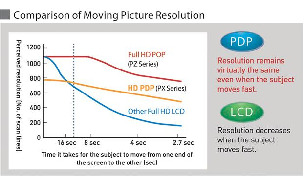 Panasonic TH-46PZ850U In head-to-head comparisons with other screen types, plasma TVs have demonstrated superior motion resolution.