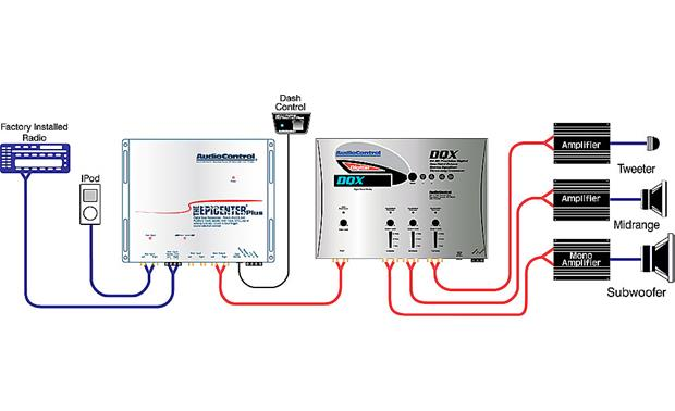 The Epicenter Plus™ by AudioControl System Diagram: OEM integration (2-channel to 6 channel) with EQ/crossover