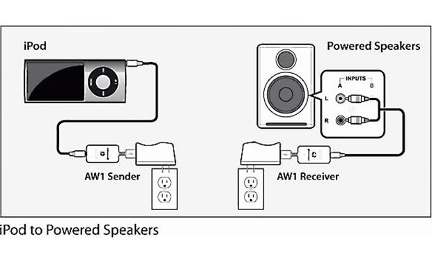 audioengine w1  aw1  send wireless audio from your computer or ipod u00ae to powered speakers or a
