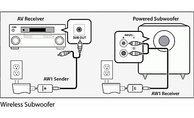 Audioengine W1 (AW1) A/V system to subwoofer schematic