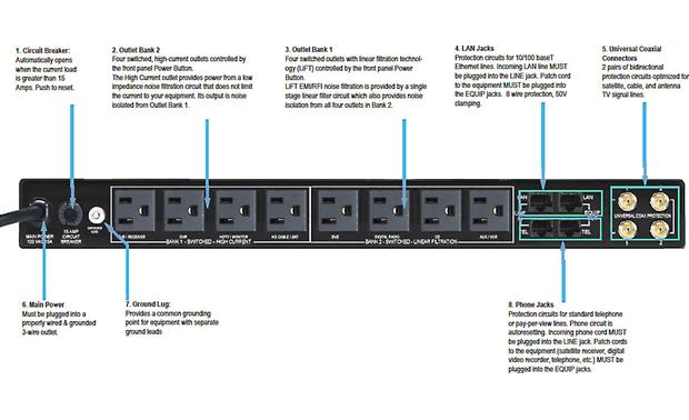Panamax M4300-PM Back-panel feature diagram