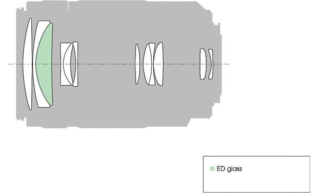 Sony SAL55300 55-300mm f/4.5-5.6 DT Diagram of lens elements