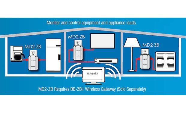 Panamax MD2-ZB Control plugged-in appliances remotely with your smartphone via the BB-ZB1 (sold separately)