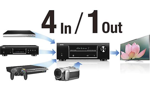 Denon AVR-E200 Convenient switching for HDMI components components