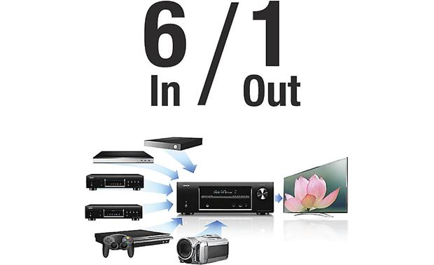 Denon AVR-E400 Convenient switching for HDMI components
