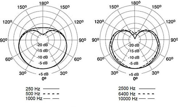 Shure KSM137 Cardioid polar patterns
