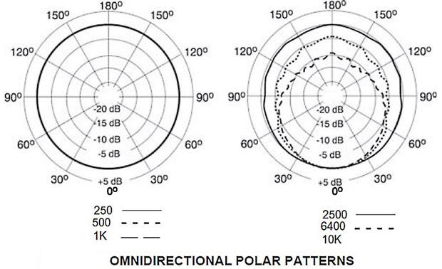 Shure KSM141 Omni-directinal polar patterns