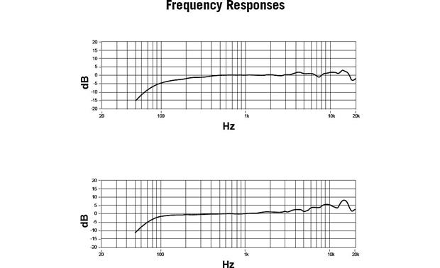 Shure KSM9 Frequence response curves
