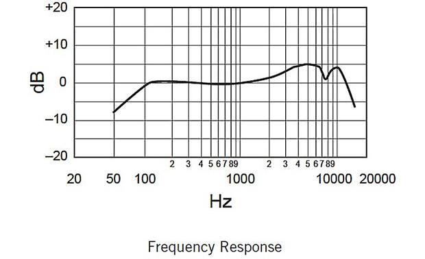 QSC DJ Party Bundle Microphone frequency response