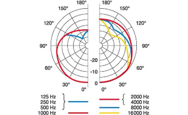AKG C214 (Matched Pair) Cardioid polar patterns