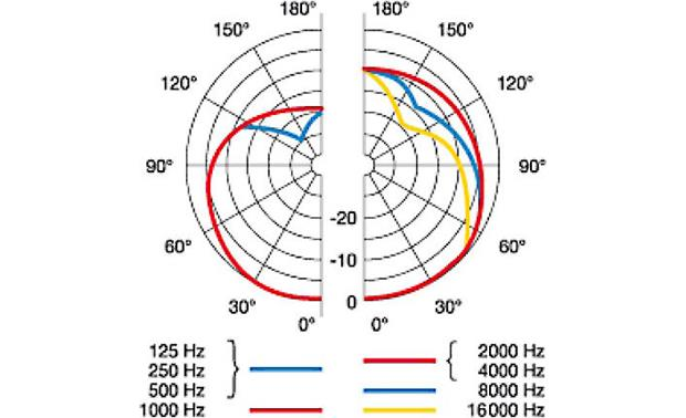 AKG C214 Cardioid polar patterns