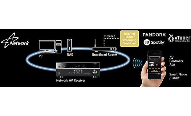 Yamaha RX-V477 Network-ready for wireless music options