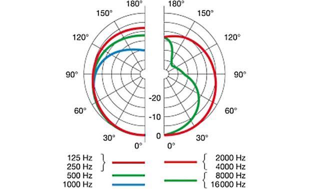 Akg Microphone Wiring Diagram