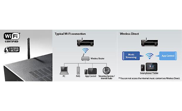 Yamaha RX-V779 Built-in Wi-Fi and Wireless Direct