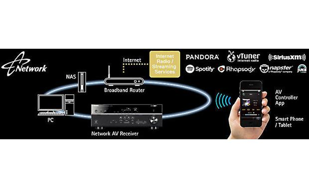 Yamaha AVENTAGE RX-A850 Network-ready for wireless music options