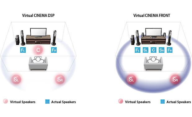 Yamaha RX-V581 Virtual Cinema Front simulates surround sound effects when five connected speakers are all placed in the front of the room