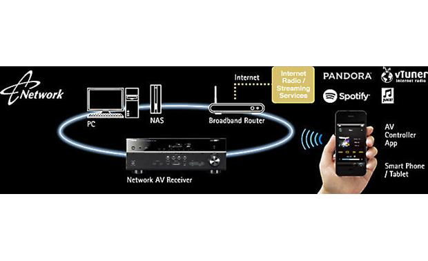 Yamaha RX-V581 Network-ready for wireless music options