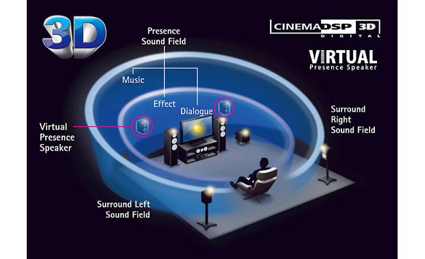Yamaha RX-V581 Cinema DSP 3D provides a wide, high, and dense soundfield without  using presence speakers