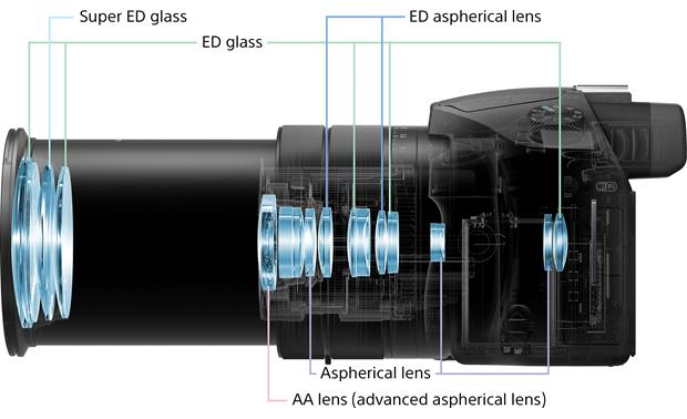 Sony Cyber-shot DSC-RX10M3 Lens construction