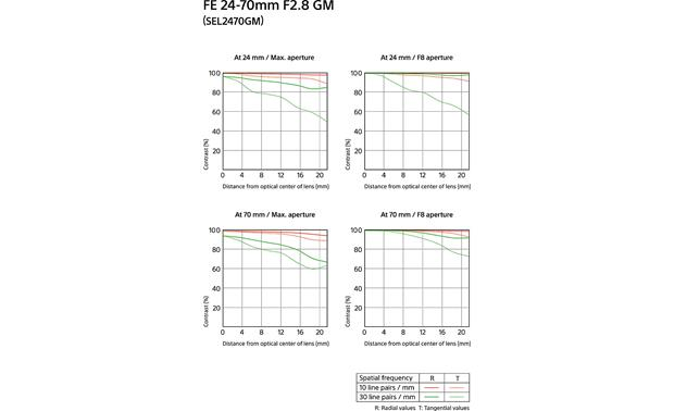 Sony SEL2470GM FE 24-70mm f/2.8 GM MTF chart