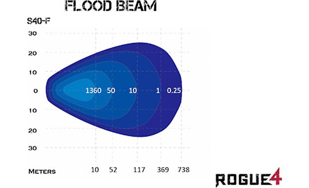Rogue 4 D10-RGB-CB Pattern: flood beam