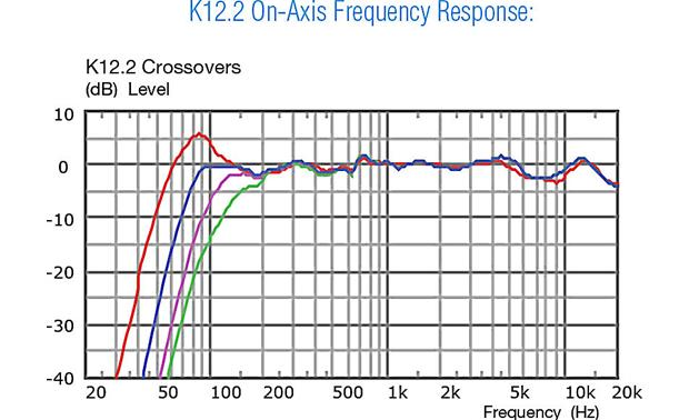 QSC DJ Party Bundle Speaker's frequency response