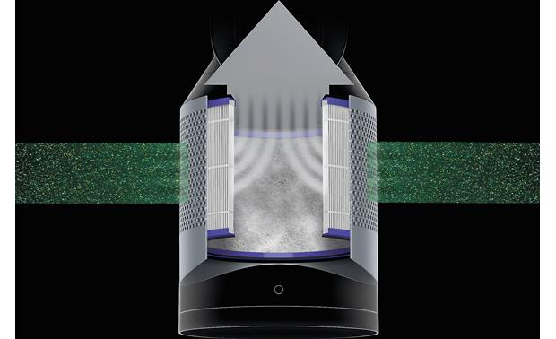 Dyson Pure Hot+Cool™ Link The built-in filter captures allergens and air pollutants